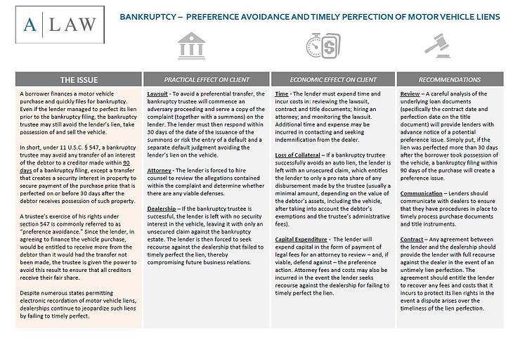 Bankrutpcy | Preference Avoidance and Timely Perfection of